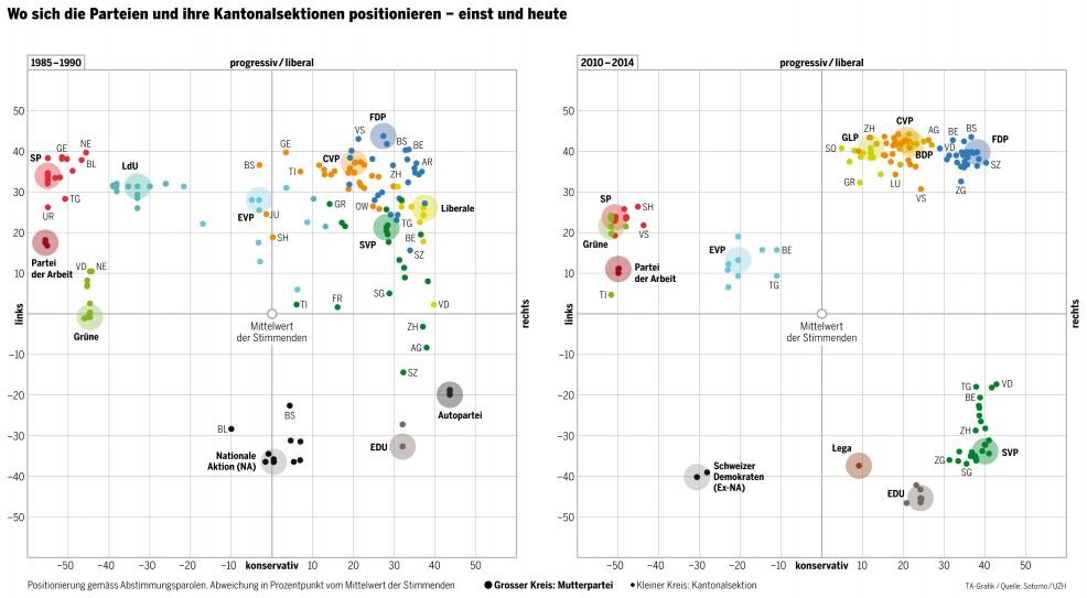 Positionierung Partei-Kantonalsektionen einst und heute
