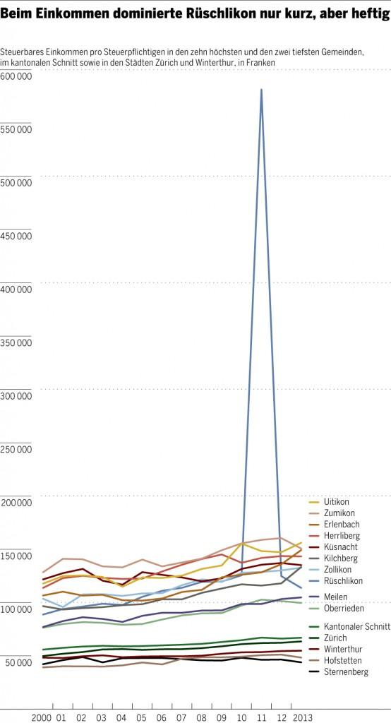 Chart-Einkommen
