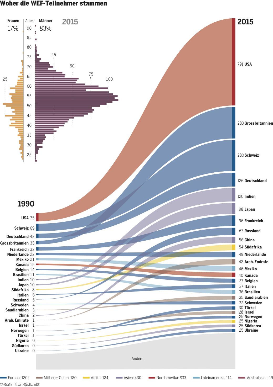 WEF 1990-2015 Kopie