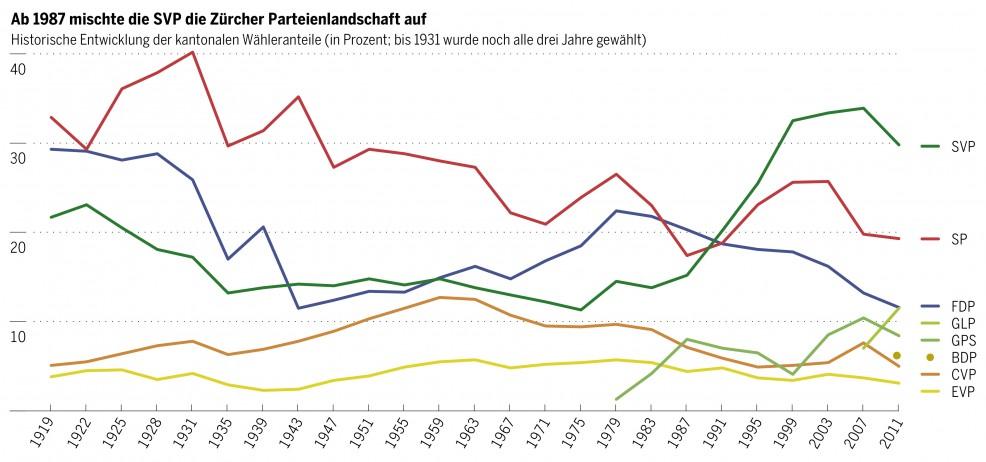 Wähleranteile Kanton Zürich-01