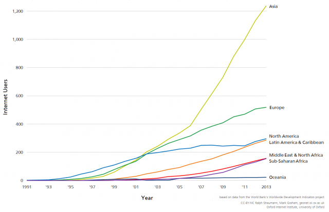 Absolute Anzahl Internetnutzer pro Region
