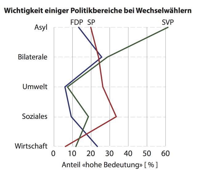 wechselgruende_issues_de