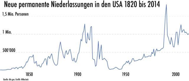 1820-2014-einbrgerungen-usa