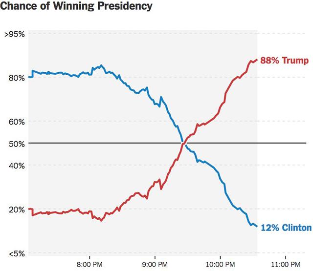Grafik: New York Times