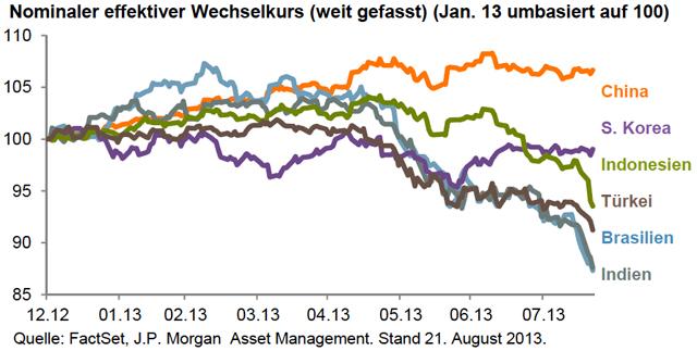 JPMorgan EmMa-Curr
