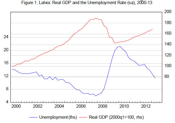 Growth and Unempl