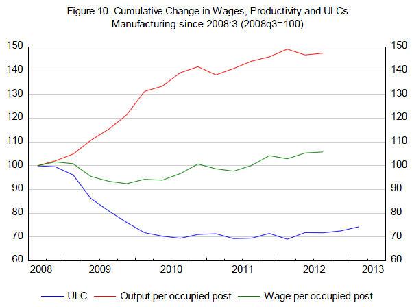 Loehne ULC Productivity