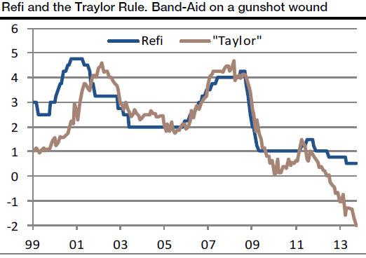 Taylor-Rule fuer Eurozne