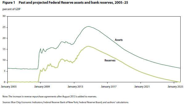 Reserven und Balance Sheet