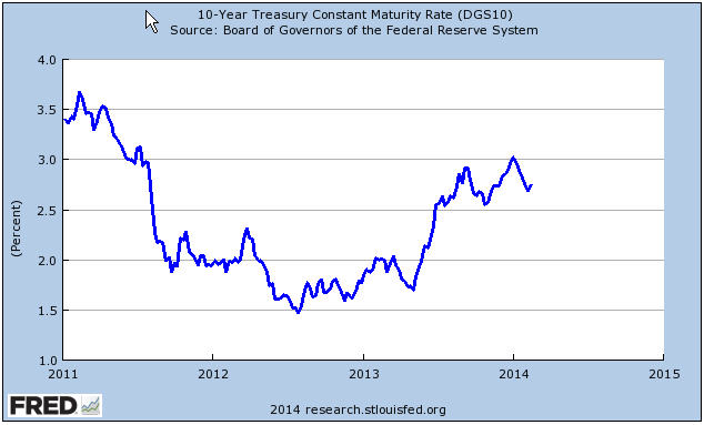 US-Gvt-Bonds
