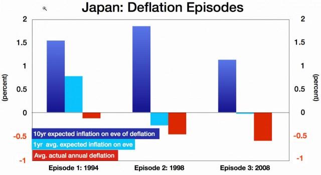 Japan und erwartete Inflation