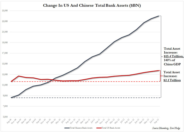 NMTM_China_Bank Assets_Mar14
