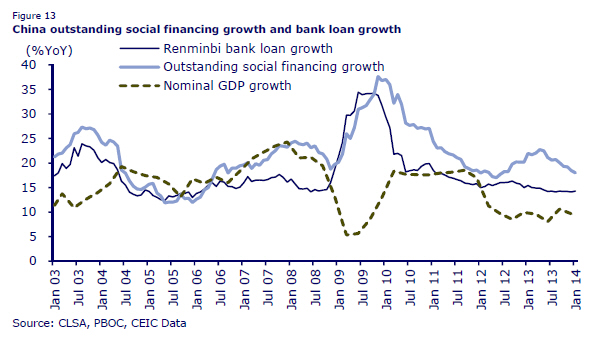 NMTM_China_Credit Growth_Mar14