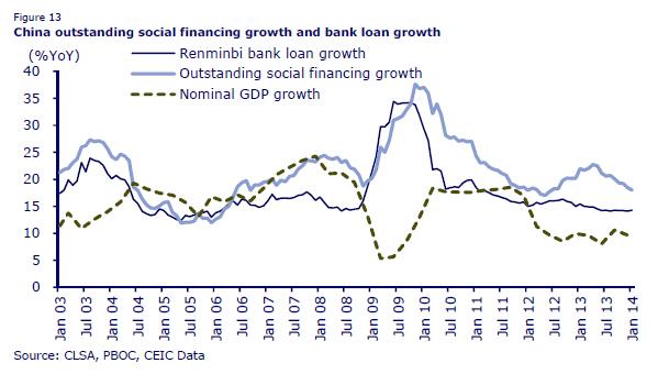 NMTM_China_Credit Growth_Mar14
