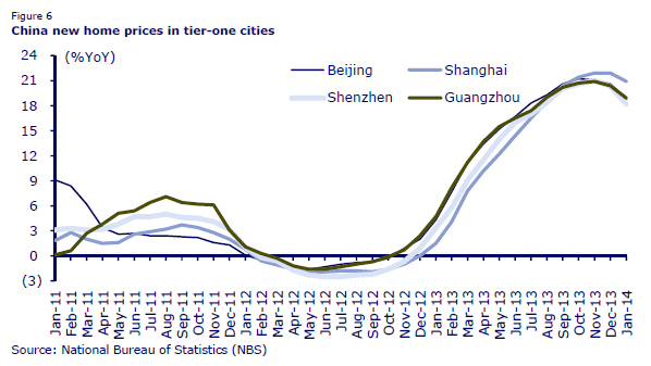 NMTM_China_House Prices_Mar14