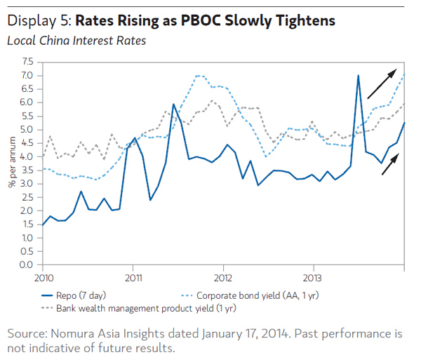 NMTM_China_Interest Rates_Mar14