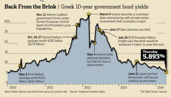 Greece Rates