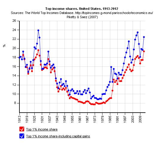NMTM_Piketty_USA