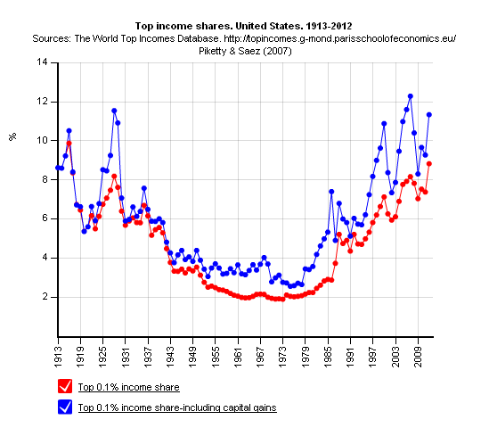 NMTM_Piketty_USA2