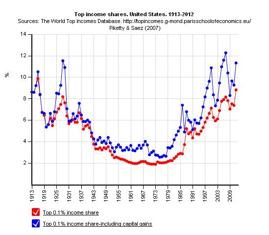 NMTM_Piketty_USA2