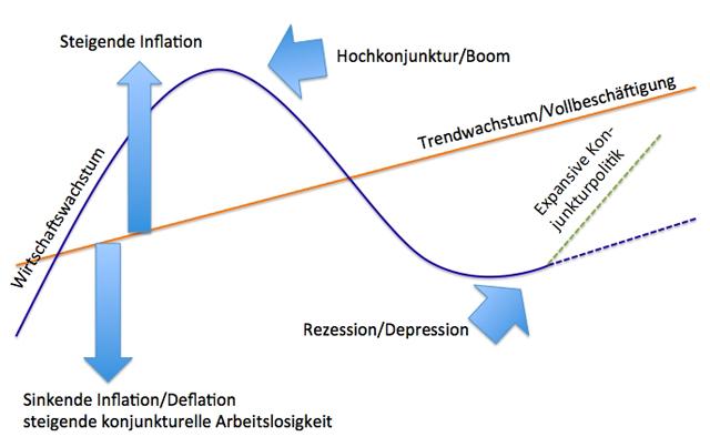 Inflation-Zyklus