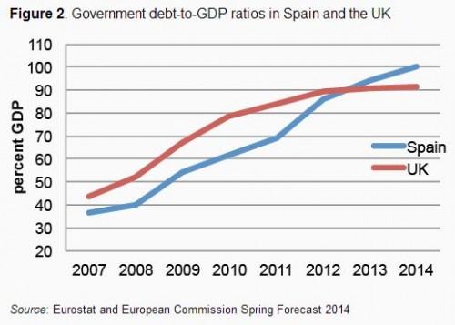 Debt Spain GB