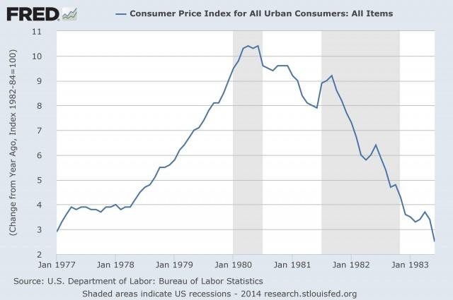 Volcker-Inflation