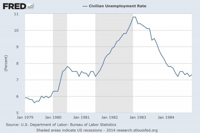 Volcker-Unemployment