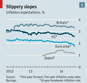 Economist Defl-Exp