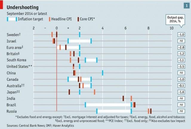 Economist Deflation
