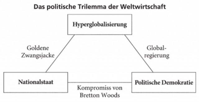 Trilemma def