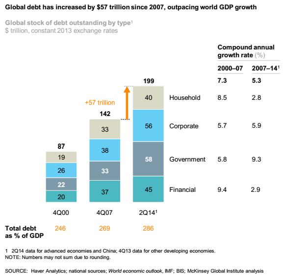 Weltverschuldung