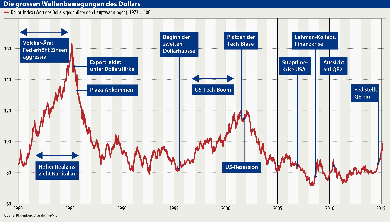 aktuell dollarkurs
