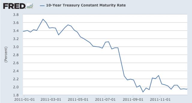 US Yield 2011