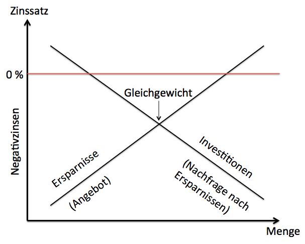 Grafik Gleichgewicht