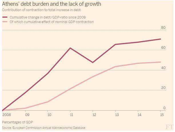 Verschuldung seit 2008