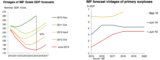 IWF-Schätzungen