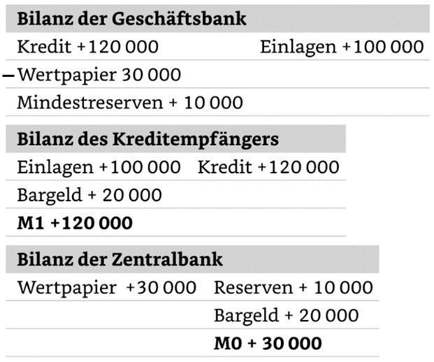 Screenshot Geldschoepfung