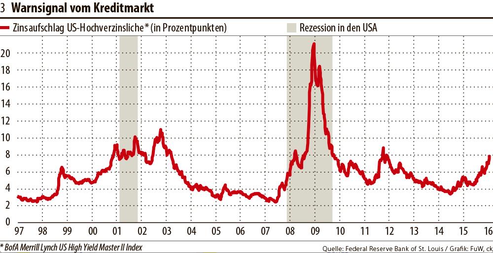 Junk-Bond-ETFs mit hoher Rendite sind eine großartige Möglichkeit für Anleger mit hoher Risikobereitschaft Zinssätze und die Zinskurve. Hier ist eine Liste.