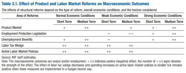 IMF-Struktur-Matrix