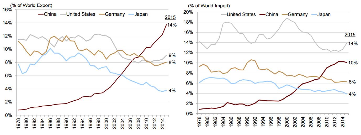 Quelle: CICC, Weltbank