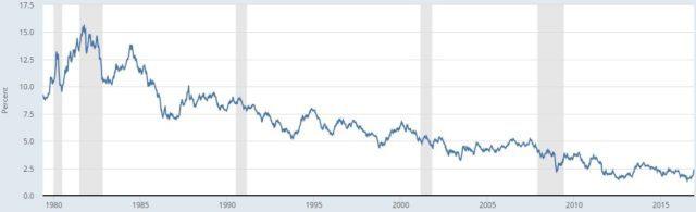 10-y-treasury-lfr