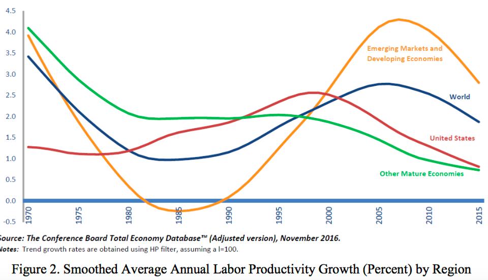 Die Arbeitsproduktivität drückt das Verhältnis der gesamten Menge der produzierten Waren zur dafür eingesetzten Arbeit aus. In der volkswirtschaftlichen Gesamtrechnung (VGR) ist die Arbeitsproduktivität definiert als das Verhältnis des Bruttoinlandsprodukts (BIP) zur insgesamt eingesetzten Arbeit, zumeist gemessen in den geleisteten.