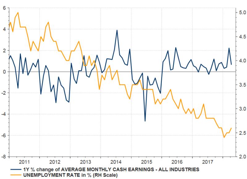 Die Entwicklung der Löhne in Japan seit 2011. Quelle: Thomson Reuters