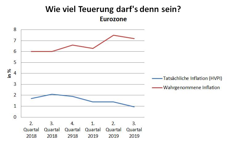 HVPI: Harmonisierter Verbraucherpreisindex für den Euroraum. Quelle: EU, OECD