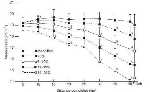 Die Kurven geben das jeweilige Tempo auf der 42-Kilometerstrecke an. Die Graphen unterscheiden zwischen den Medaillisten von acht Marathons zwischen 2001 und 2015 und den Läufern die 5, 6-10, 11-15 und 16-25 Prozent langsamer waren.