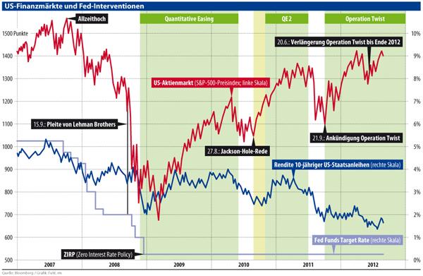 Gerüchte aus der Welt der Börse bei CASH - der grössten Schweizer Finanzplattform.