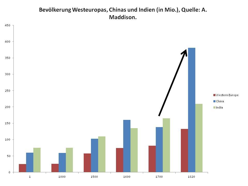 Warum gibt es so viele Chinesen?   Never Mind the Markets