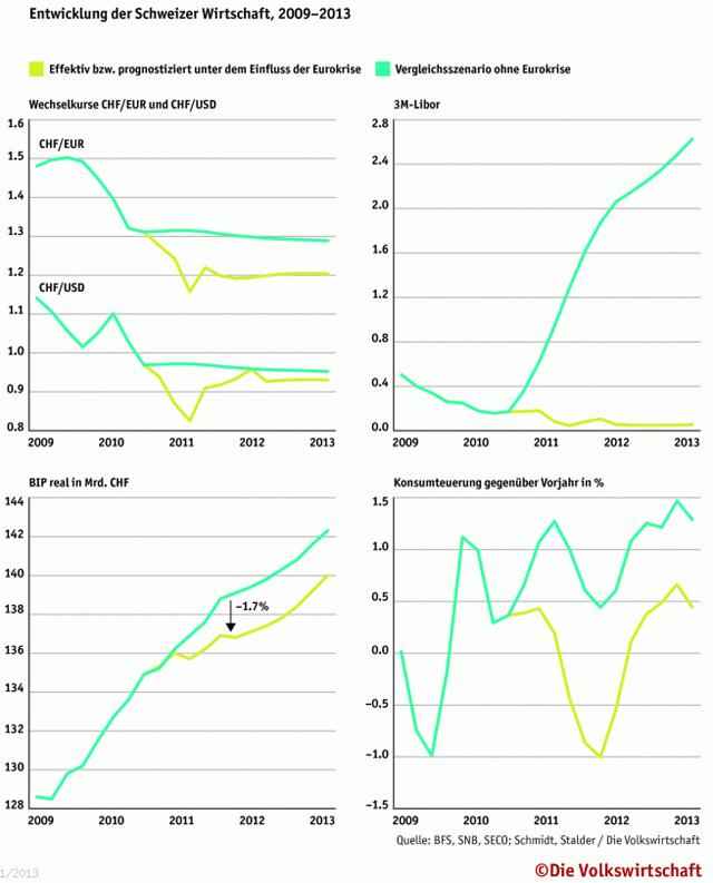 Küchenumbau Kosten Schweiz ~ die eurokrisen kosten der schweiz never mind the markets